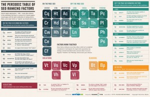 a periodic table listing all the elements of search engine optimisation
